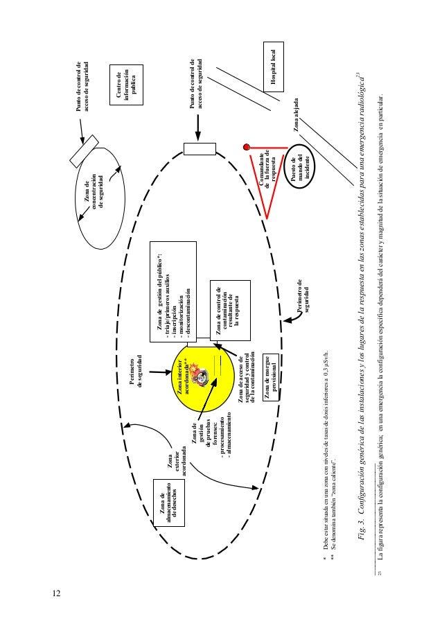 EPR Primeros Actuantes ante Emergencias Radiologicas
