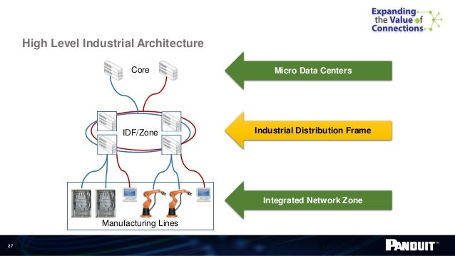 building blocks 27 27 micro data centers industrial distribution frame