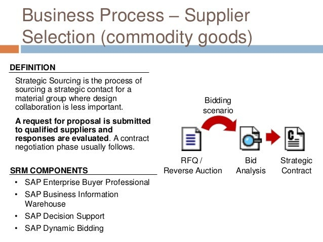 Business Process – Supplier Selection (commodity goods) Strategic Sourcing is the process of sourcing a strategic contact ...