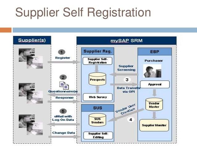 Supplier Self Registration