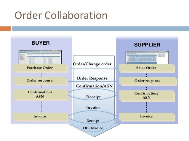 BUYER SUPPLIER Invoice Invoice Sales Order Invoice Confirmation/ ASN Purchase Order Confirmation/ ASN Order/Change order O...