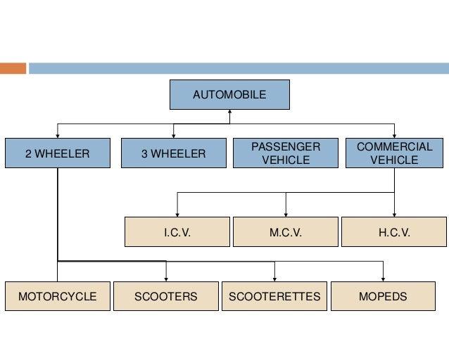 2 WHEELER MOTORCYCLE AUTOMOBILE 3 WHEELER PASSENGER VEHICLE COMMERCIAL VEHICLE SCOOTERS SCOOTERETTES MOPEDS I.C.V. M.C.V. ...