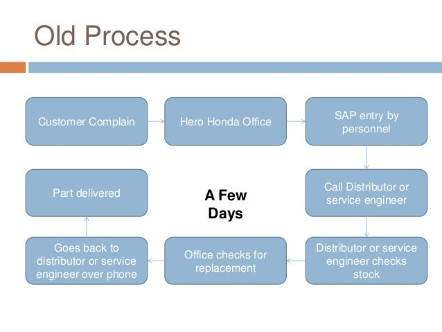 Old Process Customer Complain Hero Honda Office SAP entry by personnel Call Distributor or service engineer Distributor or...