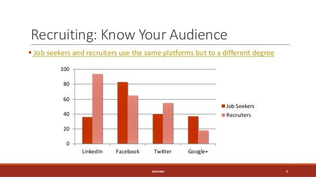 Recruiting: Know Your Audience  Job seekers and recruiters use the same platforms but to a different degree 0 20 40 60 80...