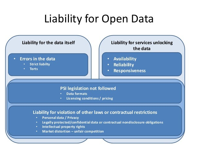 Liability for Open Data   Liability for the data itself                            Liability for services unlocking       ...
