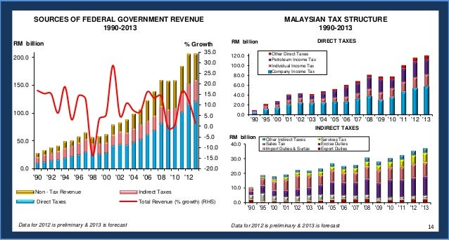 malaysia economic analysis Economic forecasts for malaysia and the asia pacific region.