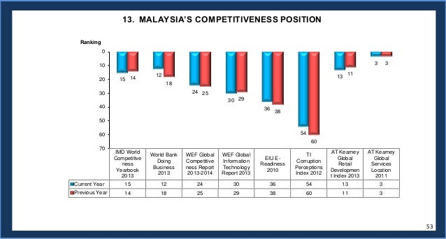 world bank doing business report 2013 malaysia flight