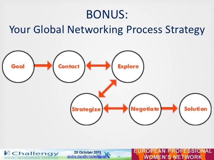 BONUS:Your Global Networking Process Strategy               20 October 2011           andre.dan@challengy.com