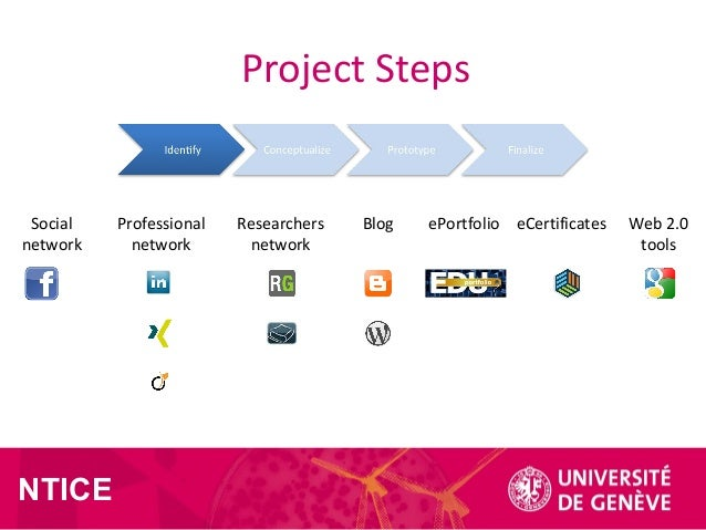 Social network Professional network Researchers network Blog ePortfolio eCertificates Web 2.0 tools Project Steps NTICE