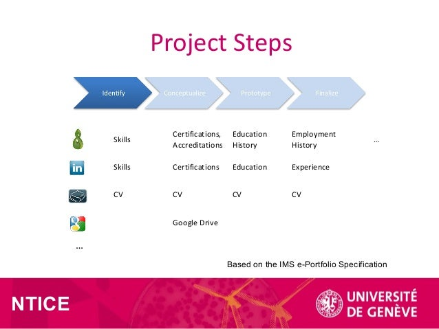 NTICE Project Steps Skills Certifications, Accreditations Education History Employment History … Skills Certifications Edu...