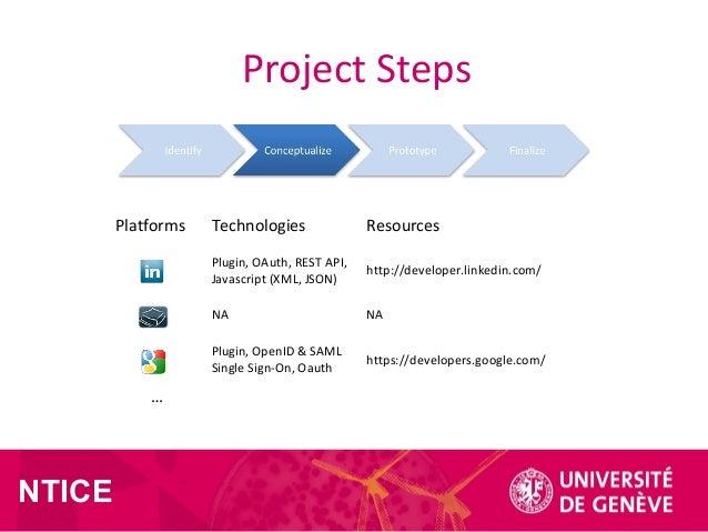 NTICE Project Steps Platforms Technologies Resources Plugin, OAuth, REST API, Javascript (XML, JSON) http://developer.link...