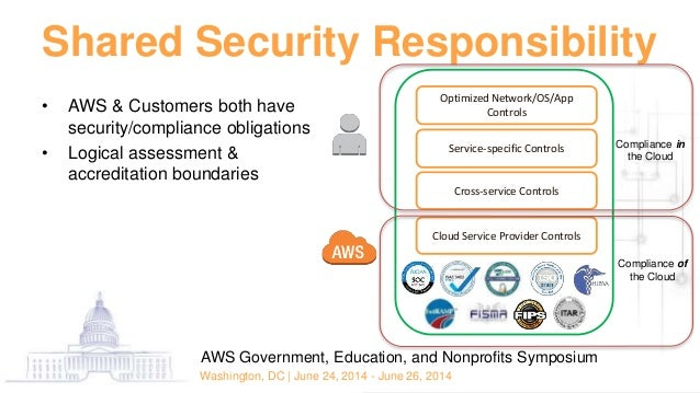 federal compliance deep dive: fisma, fedramp, and beyond - aws sympos…
