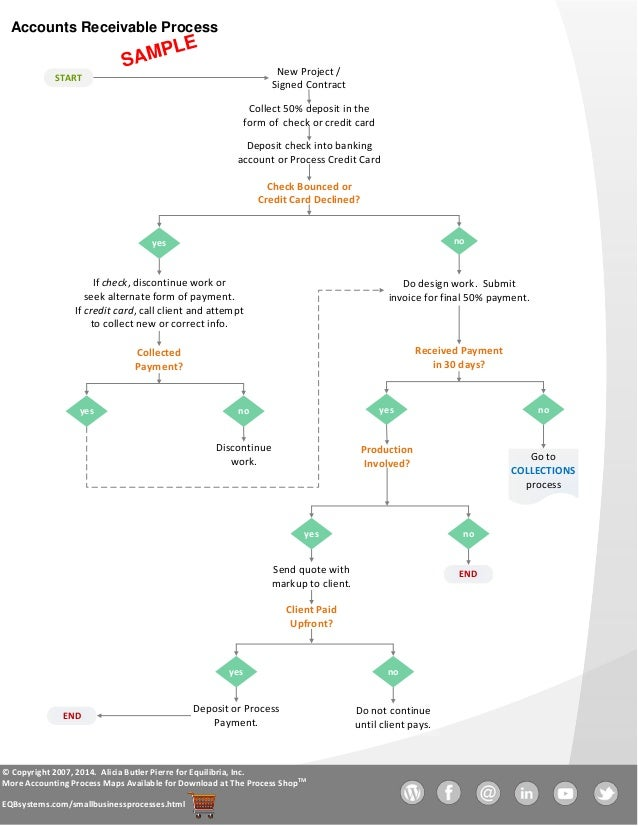 Example Accounts Receivable Process Flowchart