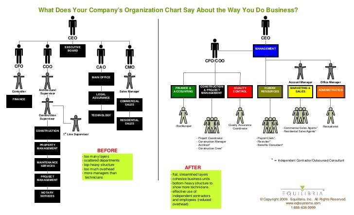 Use Org Chart to Prove You're Easy to Work With