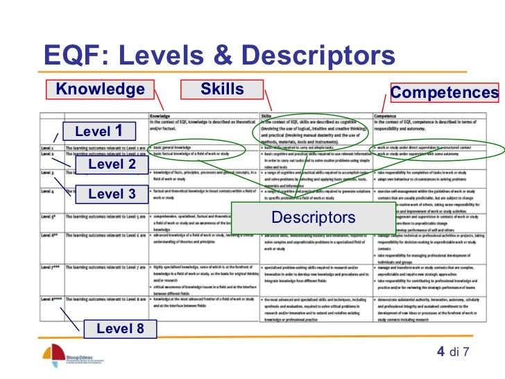 Eqf Level