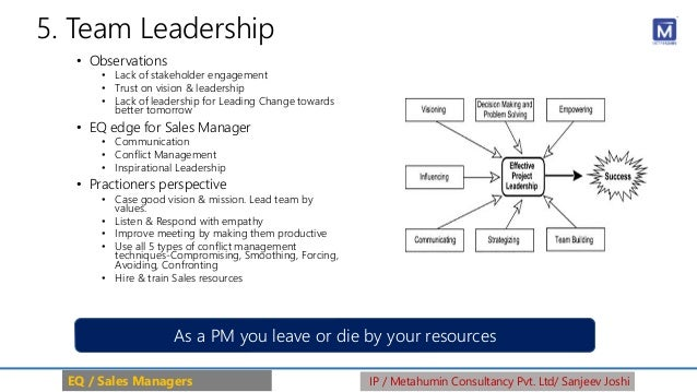 5. Team Leadership • Observations • Lack of stakeholder engagement • Trust on vision & leadership • Lack of leadership for...