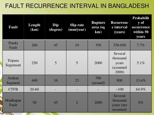What were the reasons of the occurrence of the gujarat earthquake on January 26 2001?