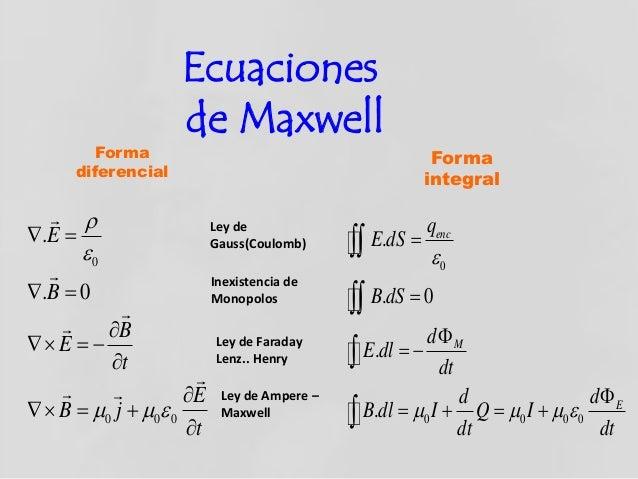 Resultado de imagen para Ecuaciones de Maxwell