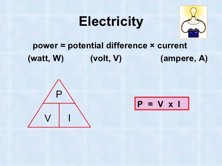 equations physics