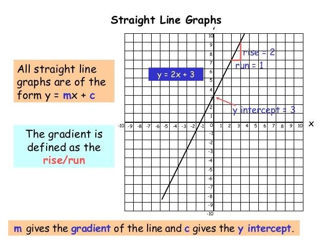 Equations straight line-graphs