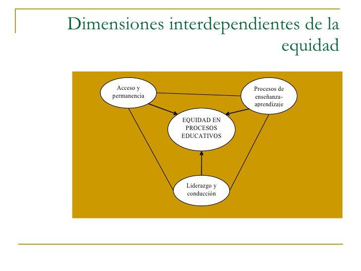 Dimensiones interdependientes de la equidad