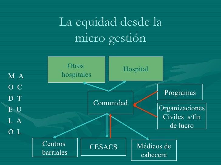 La equidad desde la micro gestión Hospital Médicos de cabecera Centros  barriales CESACS Otros  hospitales Organizaciones ...