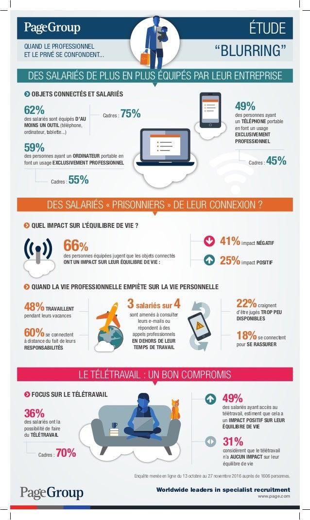 49% des personnes ayant un TÉLÉPHONE portable en font un usage EXCLUSIVEMENT PROFESSIONNEL 59% des personnes ayant un ORDI...
