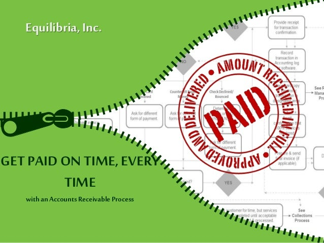 GET PAID ON TIME,EVERY TIME with anAccountsReceivableProcess Equilibria,Inc.