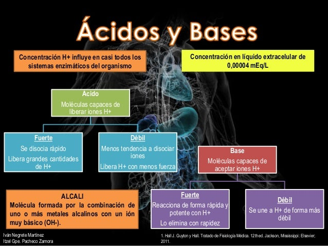 Equilibrio ácido base Slide 2