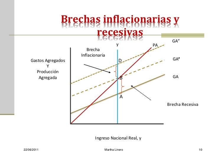 Brechas inflacionarias y                        recesivas                                                                G...