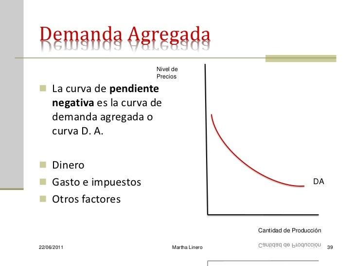 Demanda Agregada                          Nivel de                          Precios La curva de pendiente     negativa es...