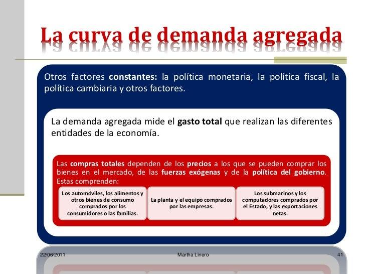 La curva de demanda agregada Otros factores constantes: la política monetaria, la política fiscal, la política cambiaria y...