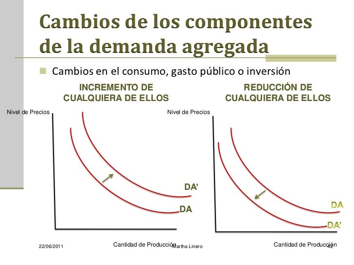 Cambios de los componentes            de la demanda agregada             Cambios en el consumo, gasto público o inversión...