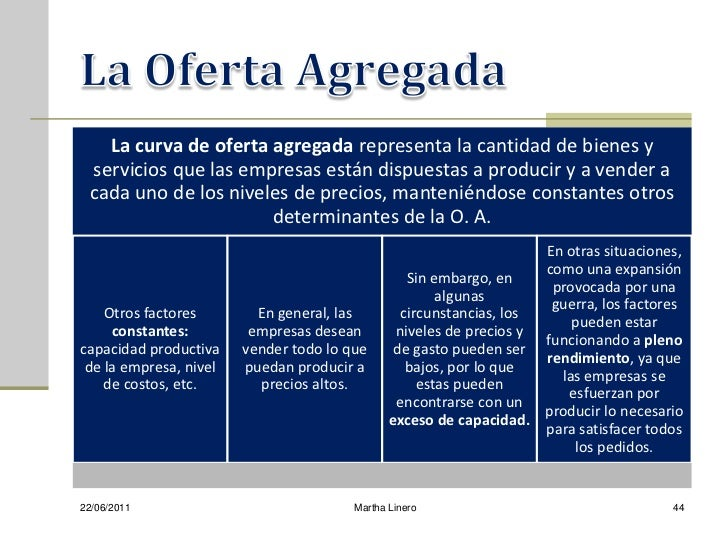 La curva de oferta agregada representa la cantidad de bienes y servicios que las empresas están dispuestas a producir y a ...
