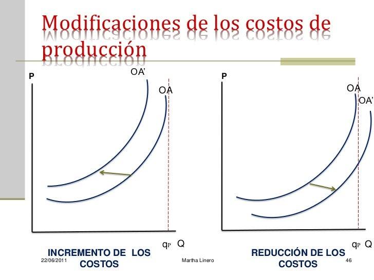 Modificaciones de los costos de    producciónP                  OA'                         P                          OA ...