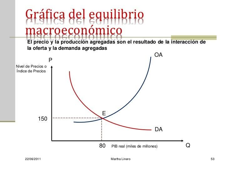 Gráfica del equilibrio     macroeconómico      El precio y la producción agregadas son el resultado de la interacción de  ...