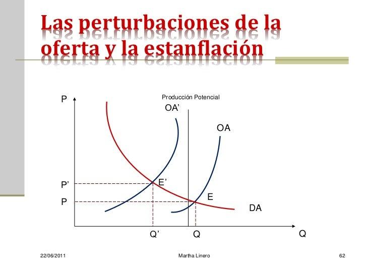 Las perturbaciones de laoferta y la estanflación        P         Producción Potencial                  OA'               ...