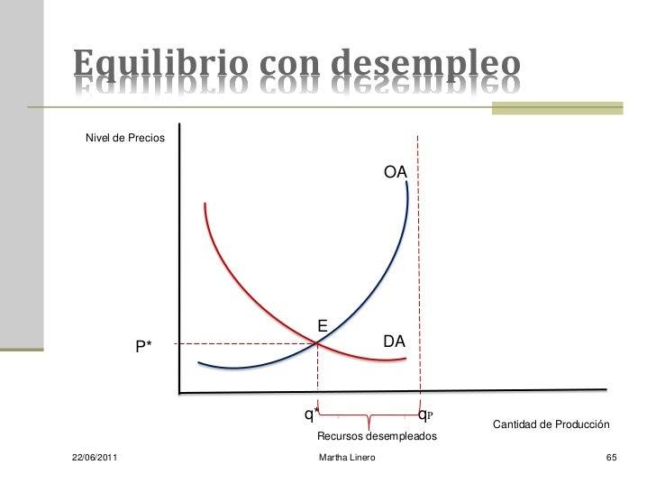 Equilibrio con desempleo   Nivel de Precios                                       OA                       E             P...