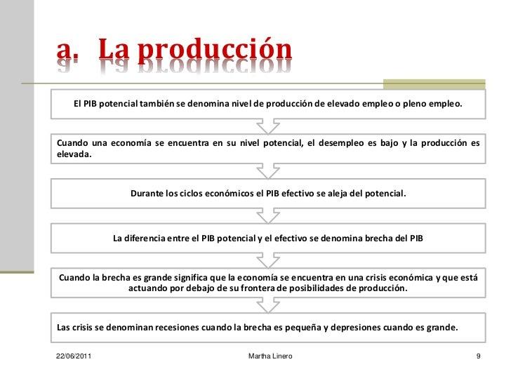 a. La producción    El PIB potencial también se denomina nivel de producción de elevado empleo o pleno empleo.Cuando una e...