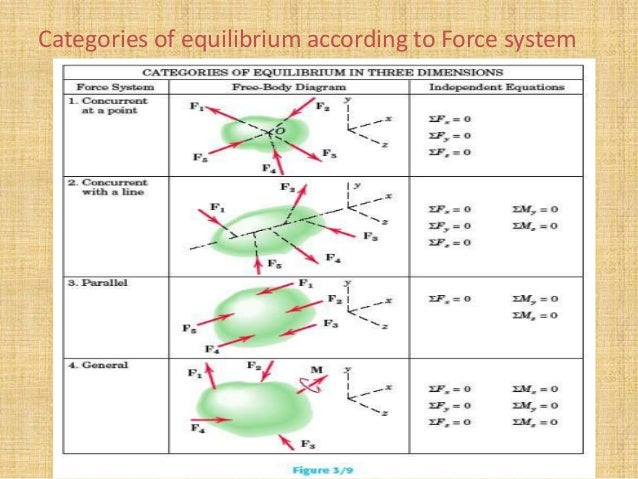 how to solve for equilibrium