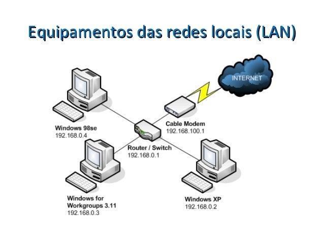 Equipamentos das redes locais (LAN)