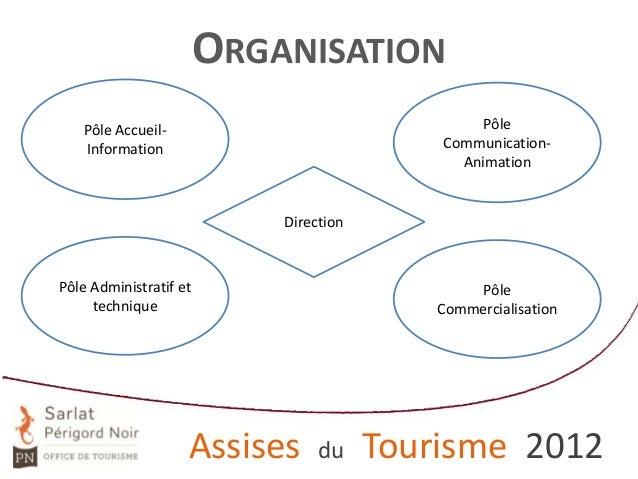 ORGANISATION Pôle CommunicationAnimation  Pôle AccueilInformation  Direction  Pôle Administratif et technique  Assises  Pô...