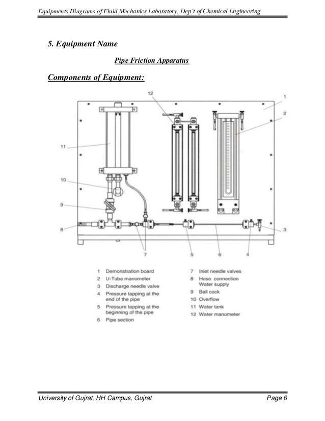 Equipment Diagrams Of Fluid Mechanics Lab 1