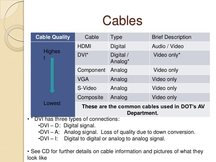 Cables<br />Highest<br />Lowest<br /><ul><li> * DVI has three types of connections: