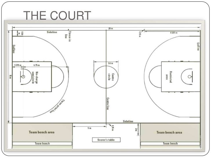 College basketball court dimensions basketball scores for Size of half court basketball court
