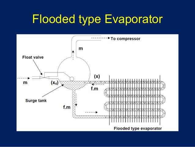 flooded evaporator pictures to pin on pinterest