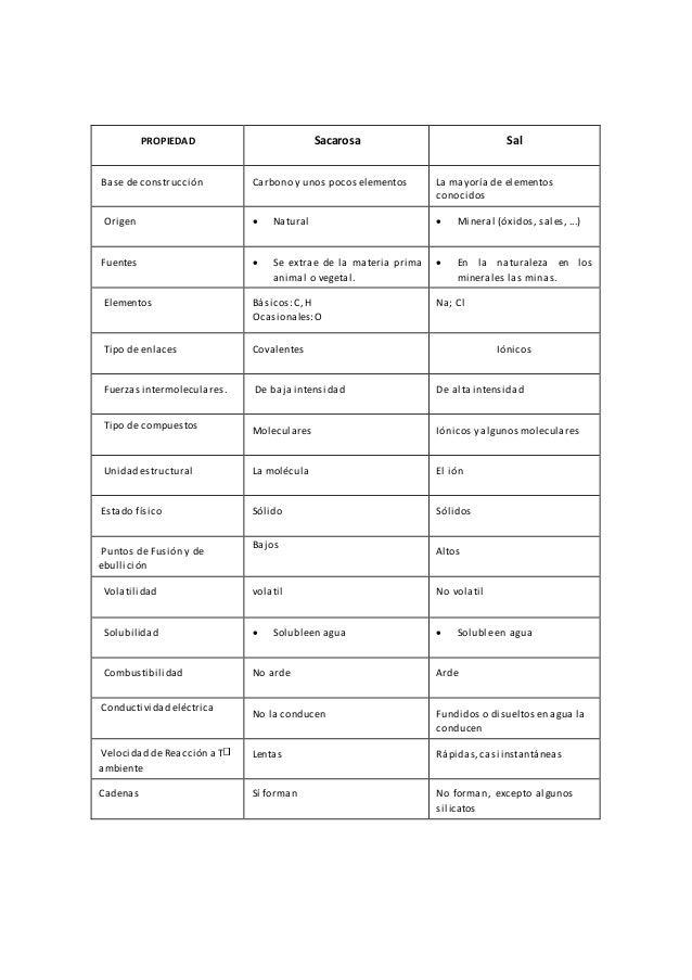 PROPIEDAD Sacarosa Sal Base de construcción Carbono y unos pocos elementos La mayoría de elementos conocidos Origen  Natu...