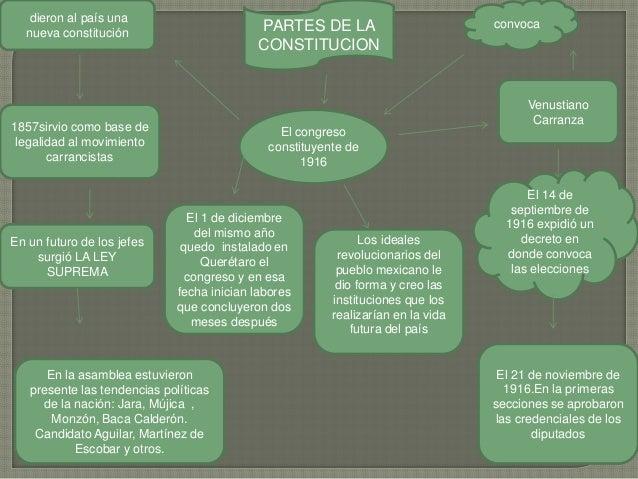 PARTES DE LA CONSTITUCION El congreso constituyente de 1916 Venustiano Carranza convoca dieron al país una nueva constituc...