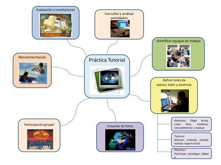 Mapa mental practica de tutoria for Que es practica de oficina