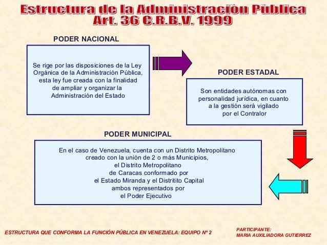 Equipo 2 Estructura De La Administracion Publica Venezolana